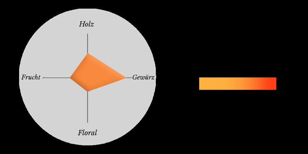 Ein XO aus biologischem Anbau: die Verkostungsmatrix des Pasquet Cognacs 10